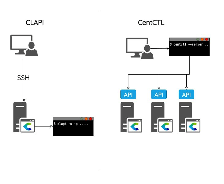 Schema_CLAPI_CentCTL_COUMAILLEAU p