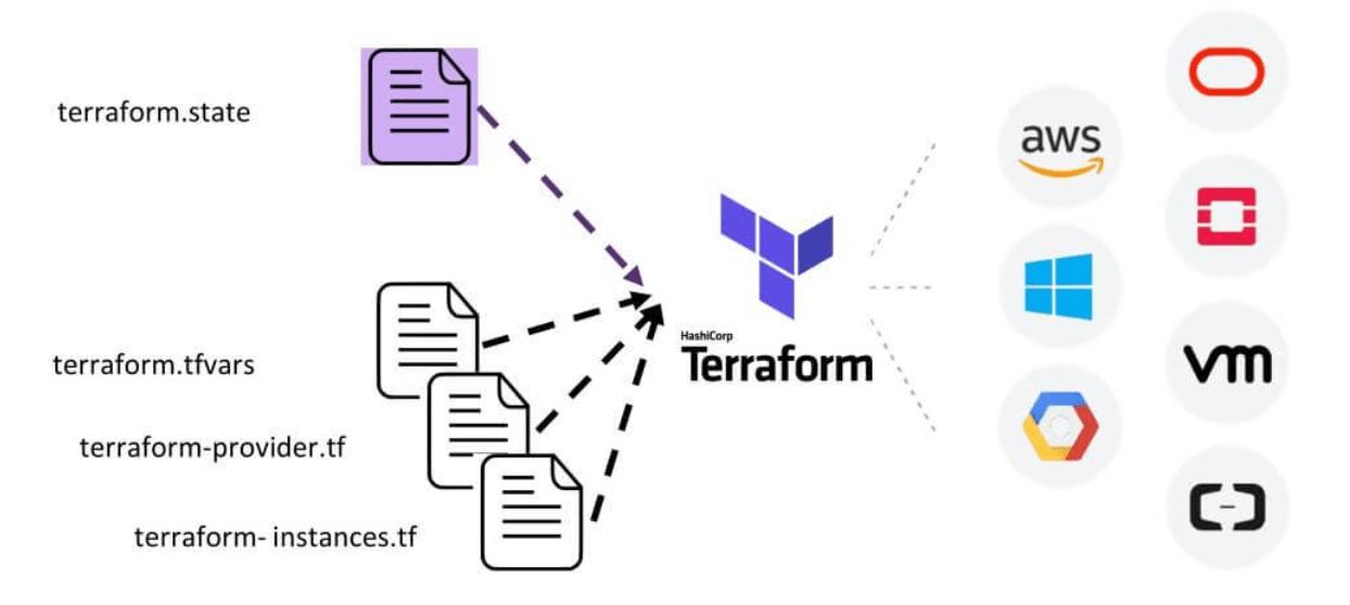 fonctionnement-Terraform-YPSI-SAS