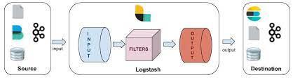 Fonctionnement-Logstash-YPSI-SAS